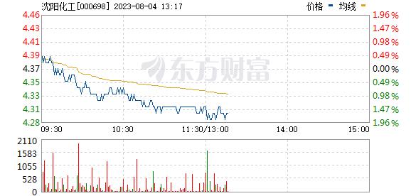 沈阳化工(000698)