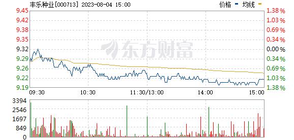 丰乐种业(000713)