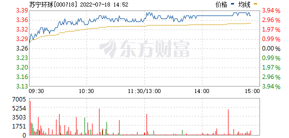 苏宁环球(000718)