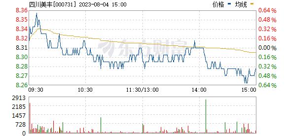 四川美丰(000731)