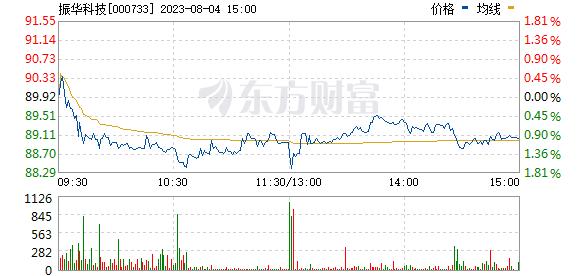 振华科技(000733)