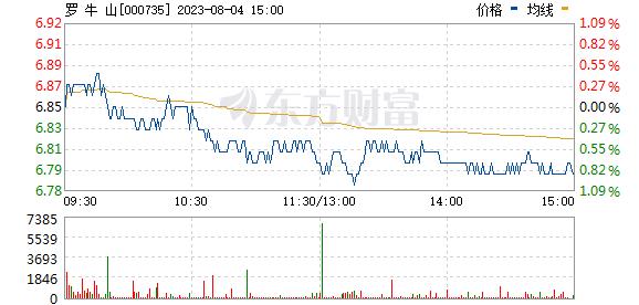 罗牛山(000735)