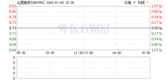 *ST三维(000755)