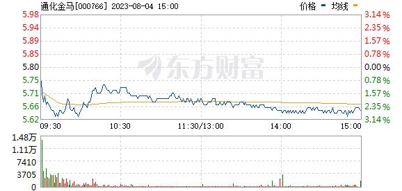通化金马(000766)