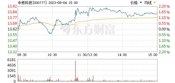 中核科技(000777)