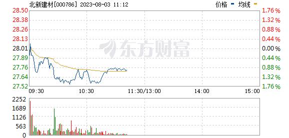北新建材(000786)