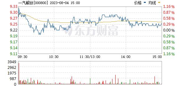 һ��γ�(000800)
