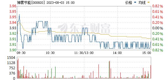 神雾节能(000820)