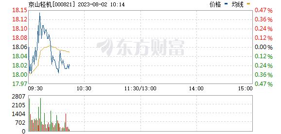 京山轻机(000821)