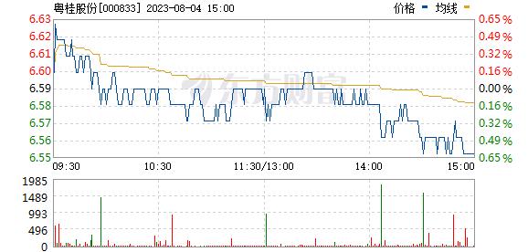 贵糖股份(000833)