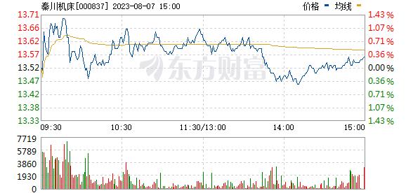 秦川机床(000837)