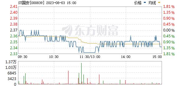 ���Ź�(000839)