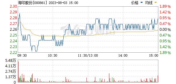 海印股份(000861)