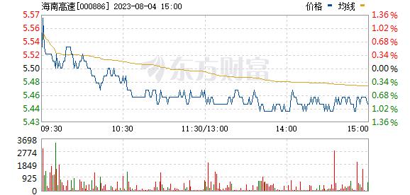 海南高速(000886)