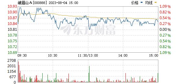 峨眉山A(000888)
