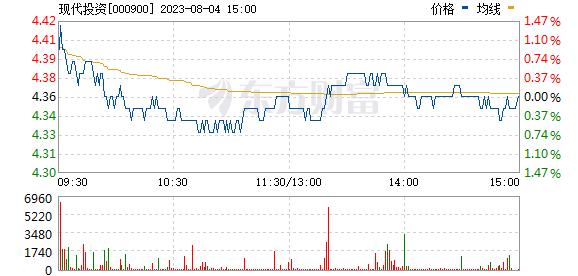 现代投资(000900)