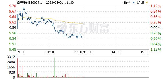 南宁糖业(000911)