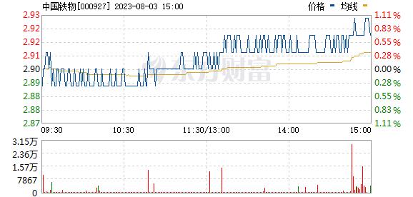 一汽夏利(000927)
