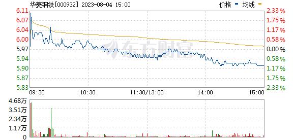 华菱钢铁(000932)