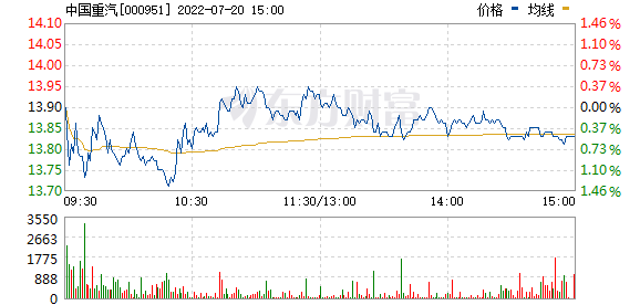 中国重汽(000951)