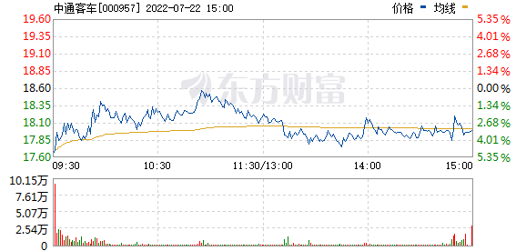 中通客车(000957)
