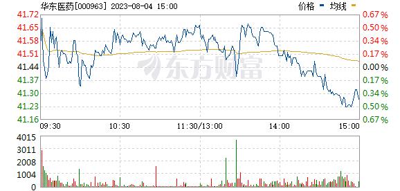 华东医药(000963)
