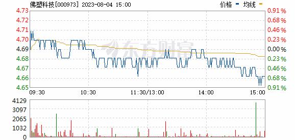 佛塑科技(000973)