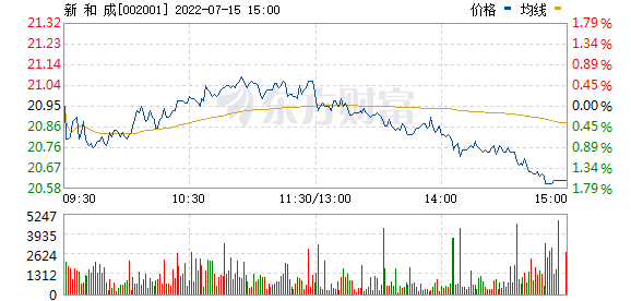 新和成(002001)