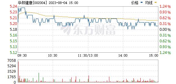 betway必威健康(002004)