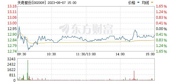 天奇股份(002009)