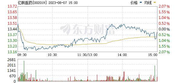 亿帆医药(002019)