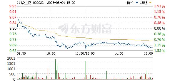 科华生物(002022)