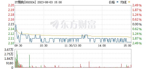 苏宁云商(002024)