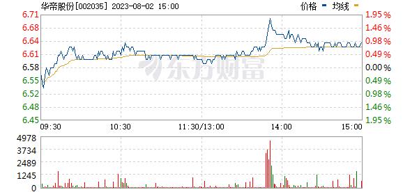 华帝股份(002035)
