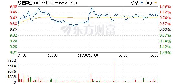 双鹭药业(002038)
