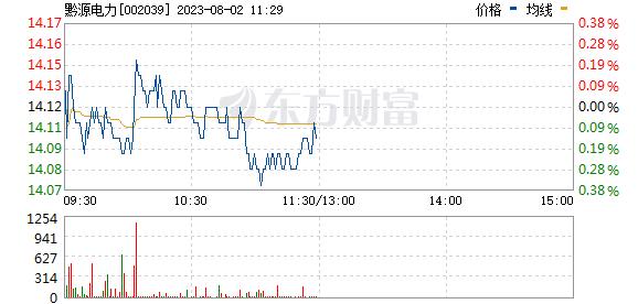 黔源电力(002039)