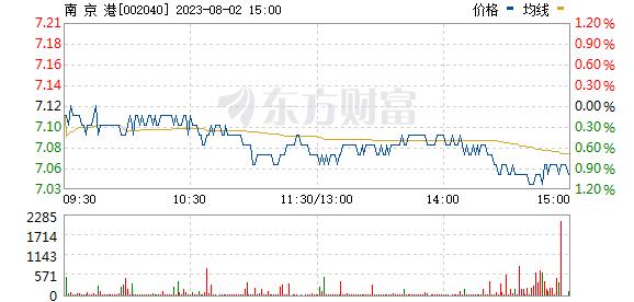 南京港(002040)