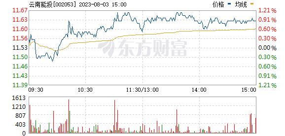 云南能投(002053)