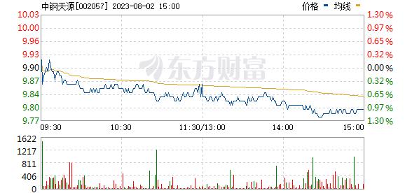 中钢天源(002057)