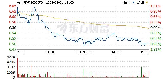 云南旅游(002059)