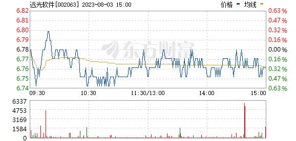 136edf壹定发登录股票行情-分时图