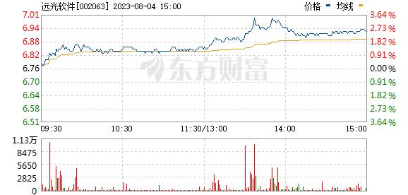 太阳娱乐股票行情-分时图