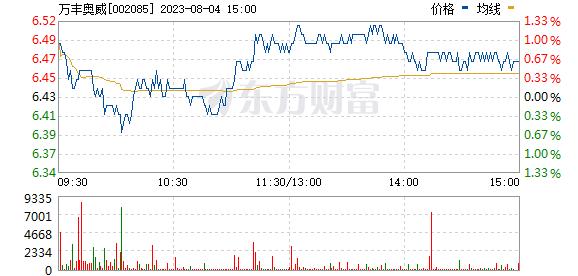 万丰奥威(002085)