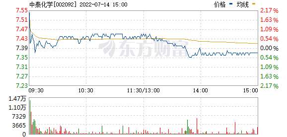 中泰化学(002092)