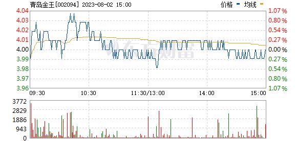 青岛金王(002094)