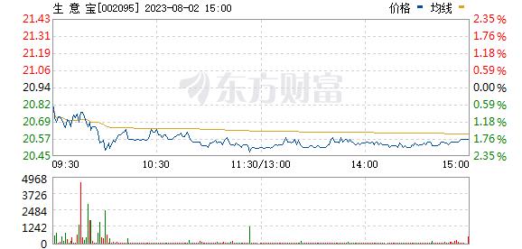 生意宝(002095)