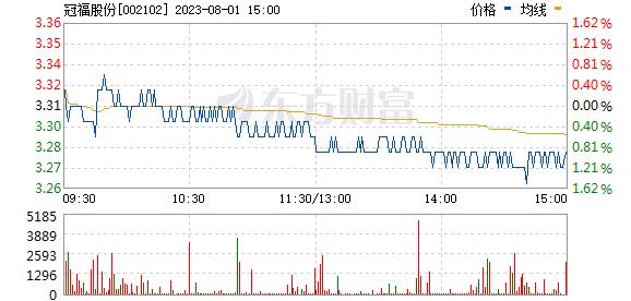 冠福股份(002102)