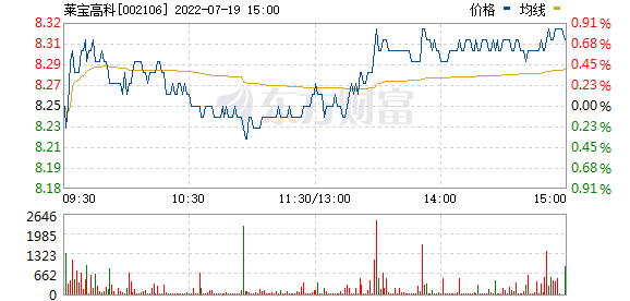 莱宝高科(002106)