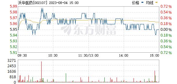 沃华医药(002107)
