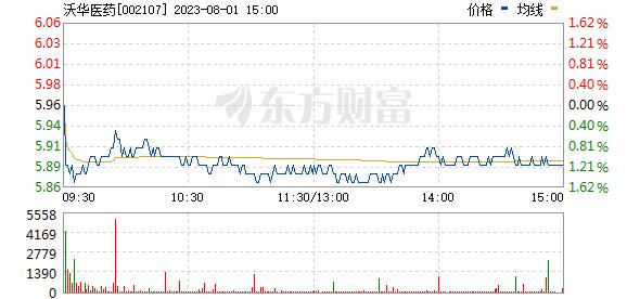 沃泰克斯医药(002107)